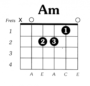 A Minor Chord Chart