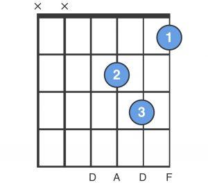 D Minor Chord Chart