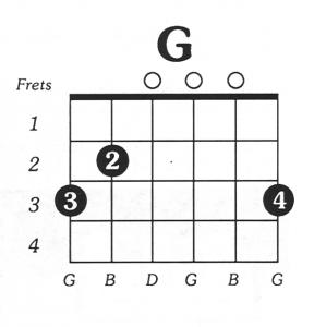 G Major Chord Chart