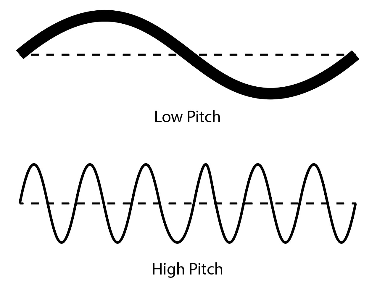 Low Pitch vs High Pitch Waveform