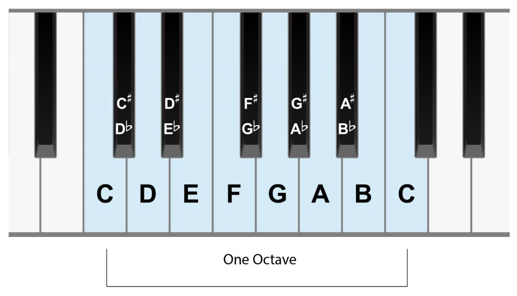 One Octave On Piano